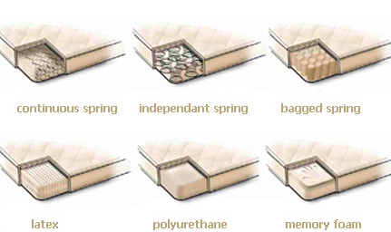 Types of Futon Mattresses